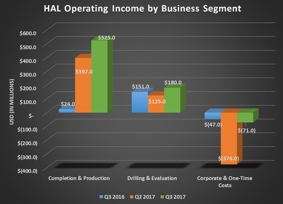 HAL operating income by business segment for Q3 2016, Q2 2017, and Q3 2017. Shows large gains for completion & evaluation but flat results for drilling & evaluation.