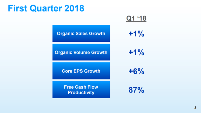 P&G slide chart summarizing its sales and profit growth in the quarter.