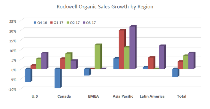 A bar chart showing Rockwell organic sales growth by region.