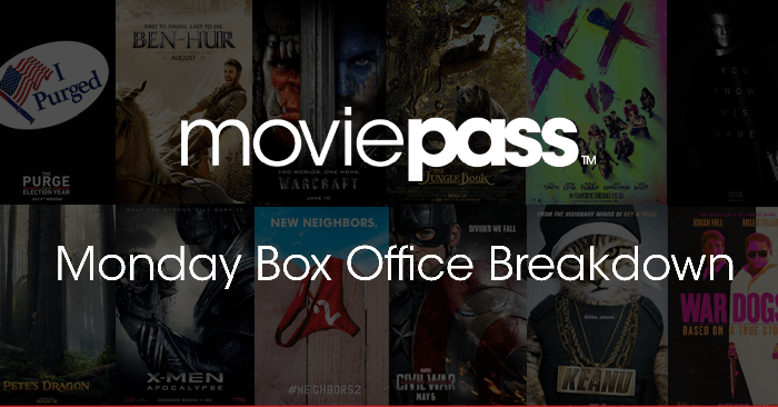 "A ""Monday Box Office Breakdown"" feature on MoviePass."