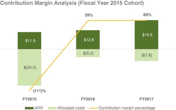 graph showing MongoDB's rvenue and costs associated with its 2015 cohort for 2015-17, large loss in 2015 rising to 60% positive margin by 2017.