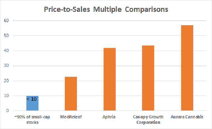 Price-to-sales multiple comparisons chart for marijuana stocks