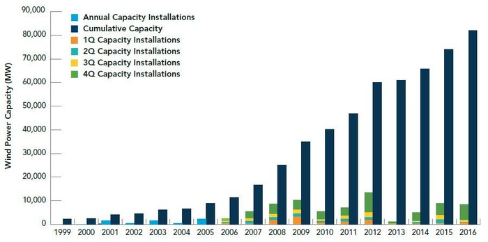Chart of wind installations by year and cumulative installations.