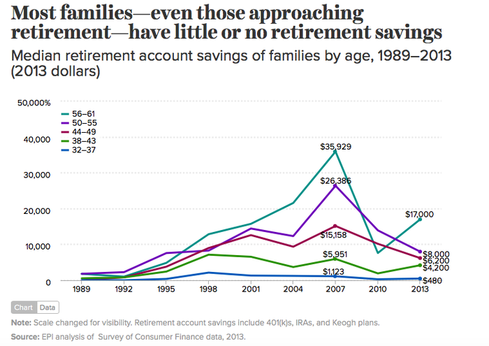 Chart showing how much Americans have in retirement by age group.