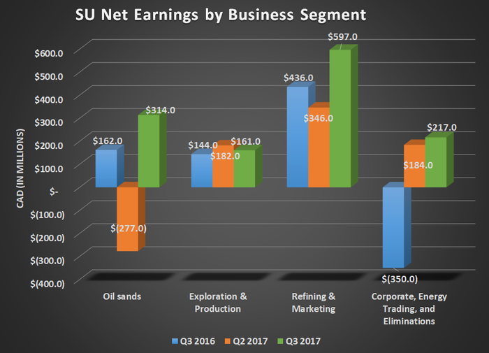 SU net earnings by business segment for Q3 2016, Q2 2017, and Q3 2017. Show's growth for oil sands and refining while exploration & production remained relatively flat