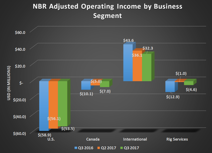 NBR adjusted operating income by business segment for Q3 2016, Q2 2017, and Q3 2017. Modest uptick for U.S. & Canada with a decline in International.