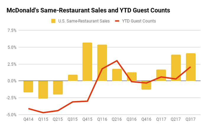 Chart showing McDonald's comparable sales vs. guest traffic