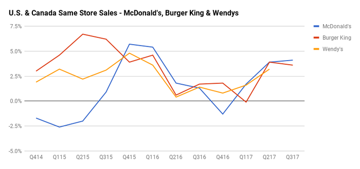 Chart comparing comparable sales of McDonald's, Burger King, and Wendy's.