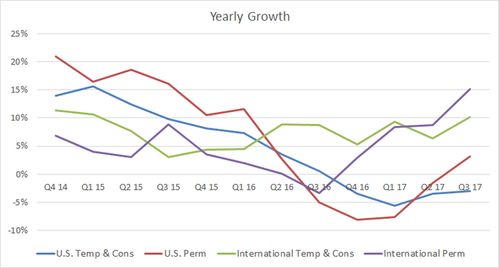 Robert Half's temporary and permament revenue growth.