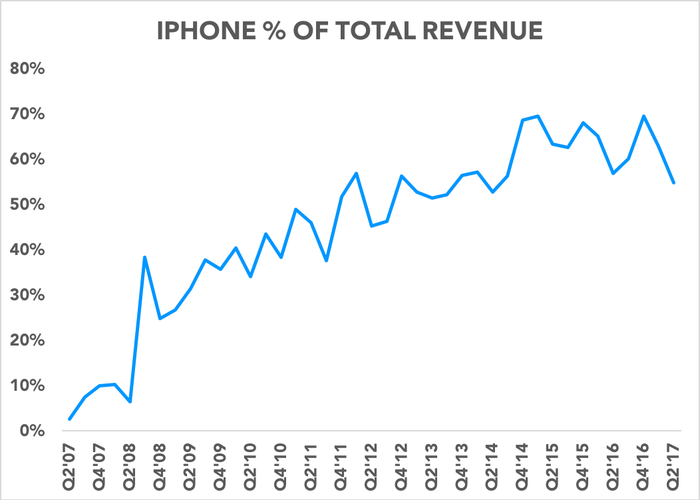 Chart showing iPhone as % of revenue over time