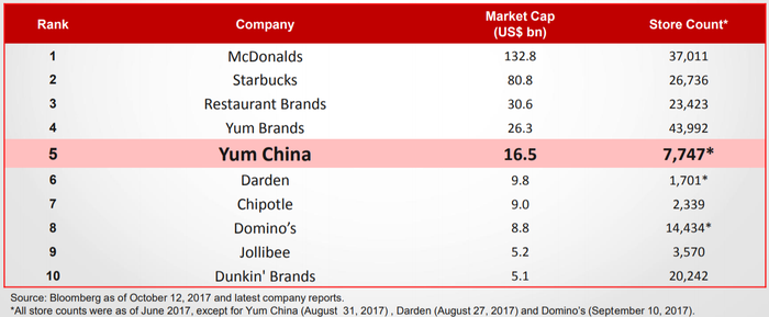 A chart showing Yum China as the fifth largest restaurant chain in the world, trailing McDonald's, Starbucks, Restaurant Brands, and Yum! Brands.