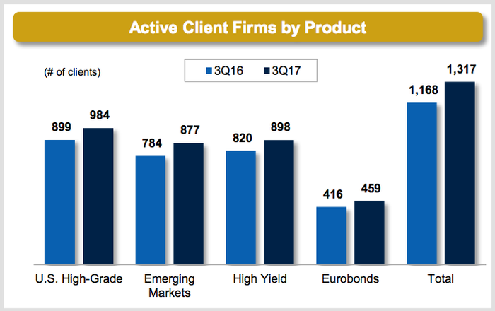 Bar chart showing that MarketAxess' client firms rose to 1,317 in the third quarter from 1,168 in the third quarter of 2016.