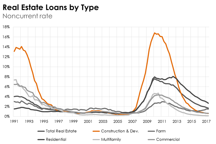 Delinquency rates by loan type.