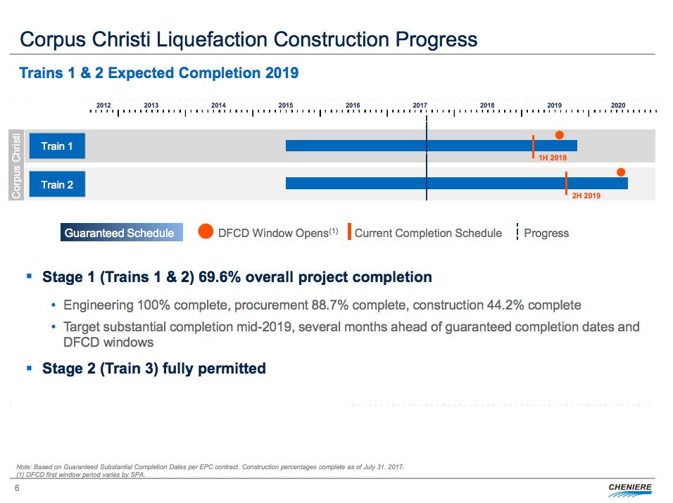 An update on development of the Corpus Christi port