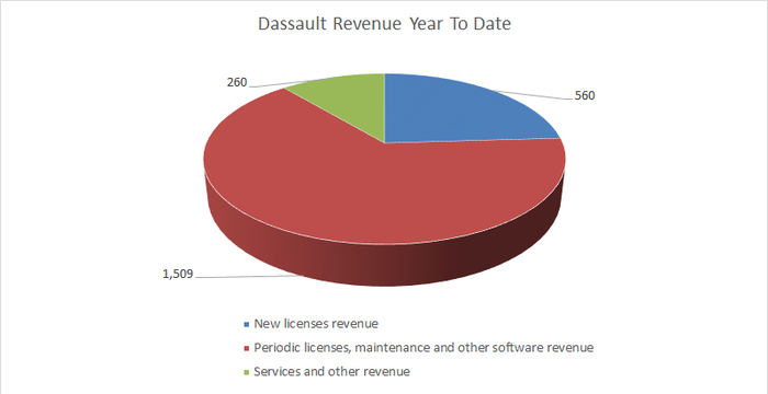 breakout of year to date revenue