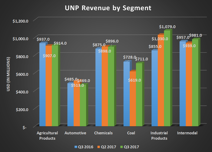 UNP revenue by segment for Q3 2016, Q2 2017, and Q3 2017. Shows mostly flat results with the exception of industrial products.