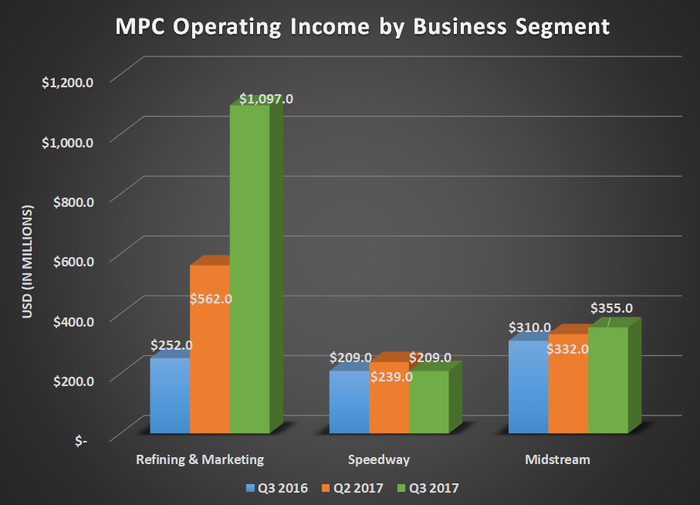 MPC operating income by business segment for Q3 2016, Q2 2017, and Q3 2017. Shows refining results growing 4x and a modest increase for Midstream.