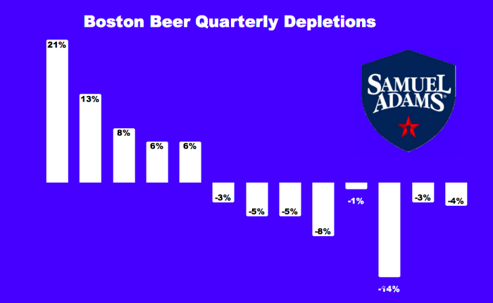 Chart showing Boston Beer's quarterly depletions