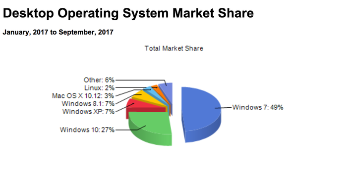 A chart of desktop market share