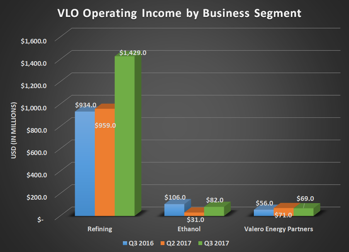 Valero operating income by business segment for Q3 2016, Q2 2017, and Q3 2017. Shows a $500 million gain for refining while ethanol and Valero Energy Partners were mostly flat.