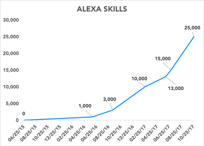 Chart showing the number of Alexa skills over time