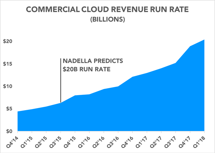 Chart showing commercial cloud run rate over time
