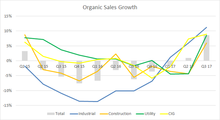 A graph of Wesco organic sales growth by end market.