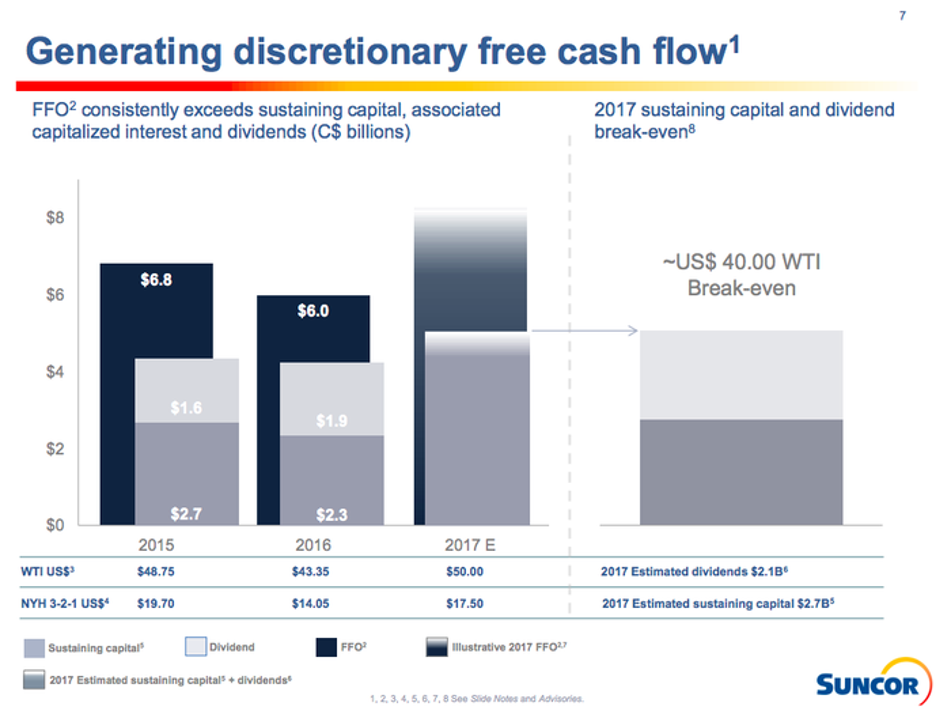 A bar chart showing Suncor's cash flow generation