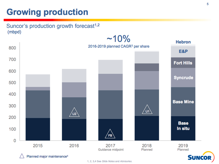 A bar chart showing Sunor's production growth projection of roughly 10% annualized