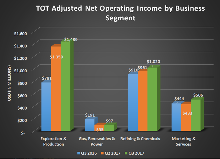 Total's adjusted net operating income by business segment for Q3 2016, Q2 2017, and Q3 2017. Shows a big year-over-year increase for production and slight upticks for refining and marketing.