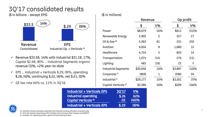 A summary of GE's third quarter results, showing the weakness in several key businesses