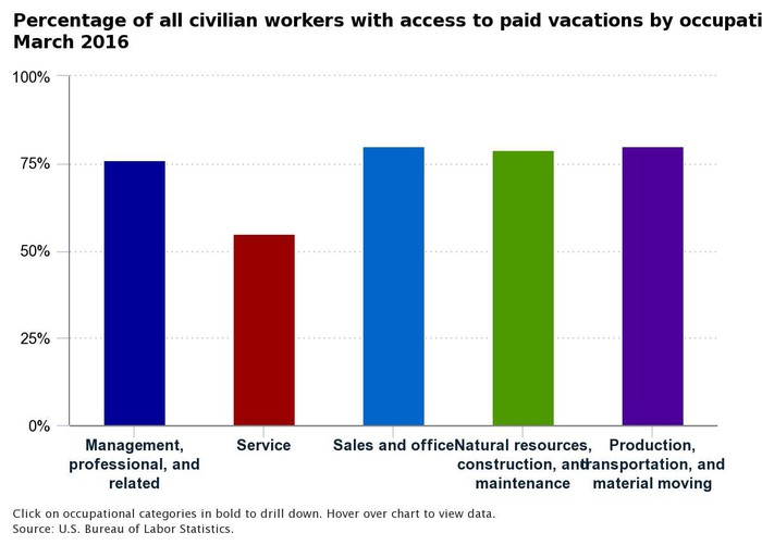 A chart showing access to vacation for various types of workers.
