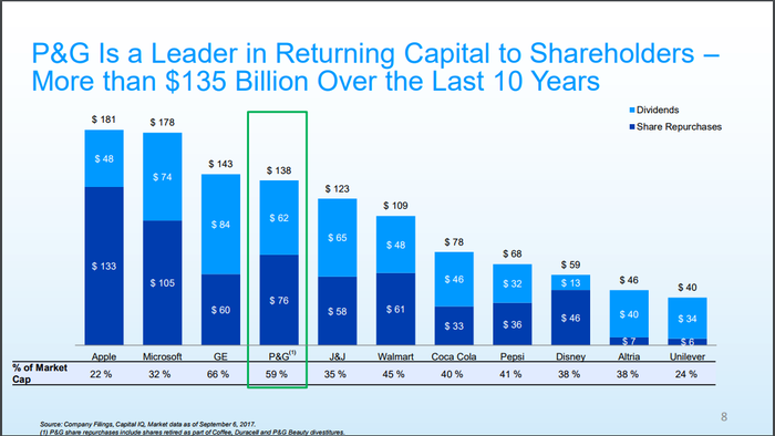 Chart showing P&G's aggressive capital return program as it compares to other large companies.