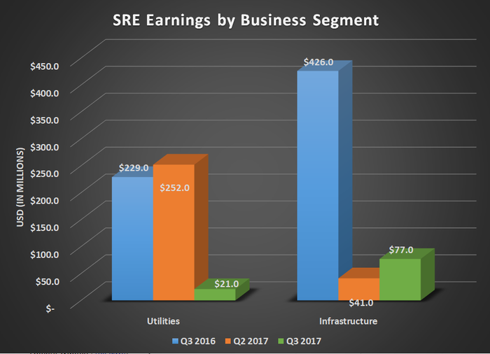 SRE earnings by business segment for Q3 2016, Q2 2017, and Q3 2017. Shows large declines for utilities and infrastructure.