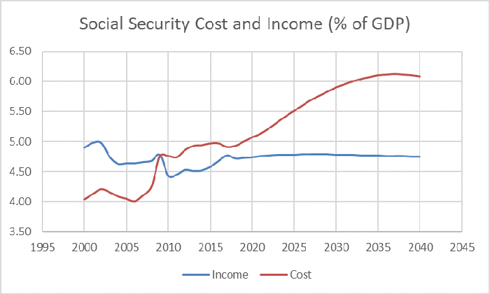 Chart of Social Security's cost and income from 2000 to 2040.