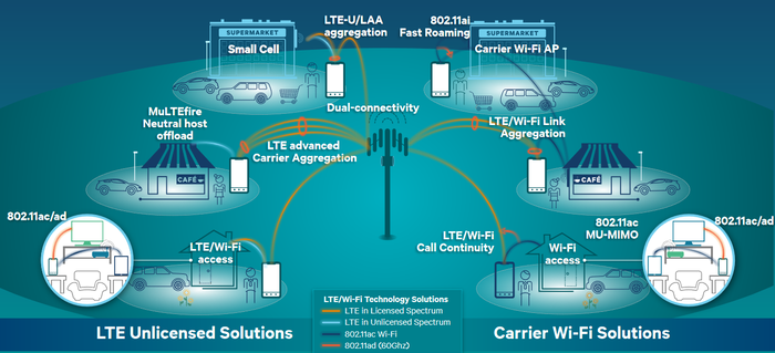Graphical description of communications solutions related to wi-fi carriers and alternative solutions.