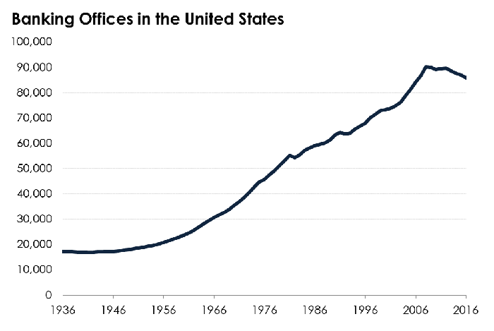 A chart tracing the number of banking offices in the United States since 1936.