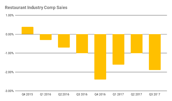 Restaurant industry comp sales have been steadily down since 2015. Third quarter comps were down nearly 2%.