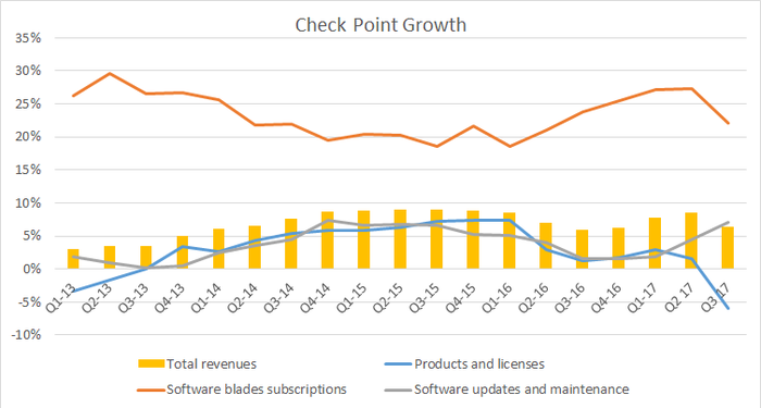 Year-over-year growth for Check Point, by revenue stream