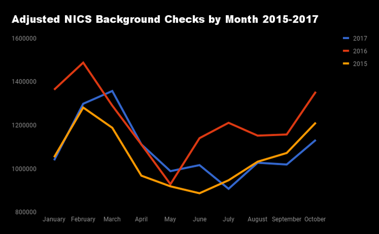 Monthly NICS criminal background checks 2015-2016