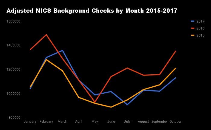 Monthly adjusted criminal background checks 2015-2017