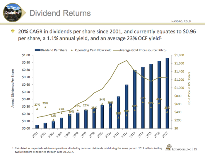 A bar chart showing Royal Gold's dividend growth with the falling price of gold overlaid on it