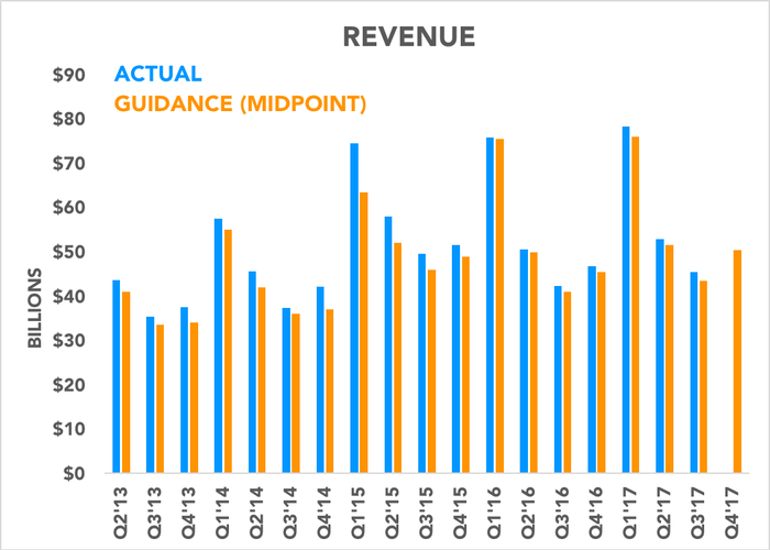 Chart comparing revenue to guidance over time