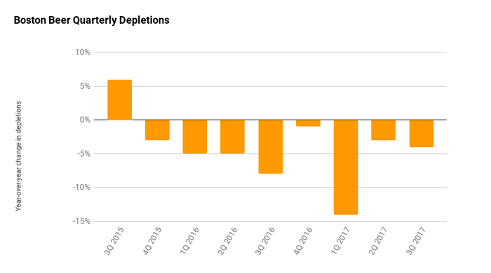 Boston Beer's depletions have been negative since 2015. After a double digit drop to start 2017, the numbers have been better, but still negative.