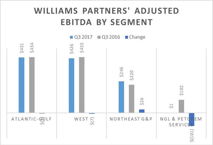 A chart comparing Williams Partners' earnings in the third quarter of 2017 and 2016.
