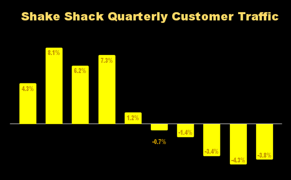Chart showing Shake Shack's quarterly customer traffic