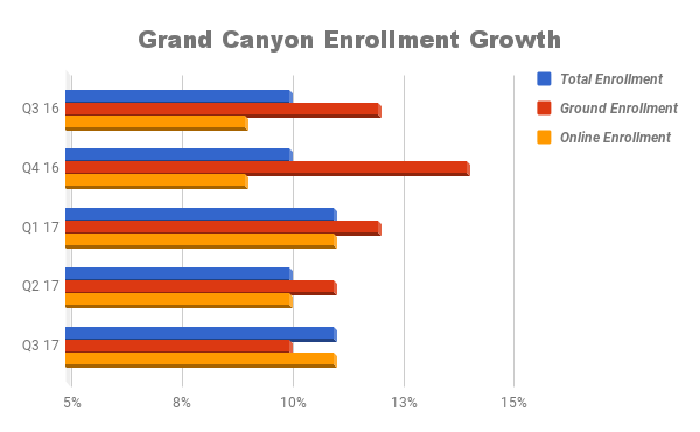 Bar chart showing enrollment growth in total, ground, and online numbers.