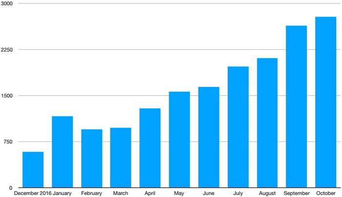 A bar chart showing monthly U.S. sales of the Chevrolet Bolt EV rising from 579 in December of 2016 to 2,781 in October 2017.