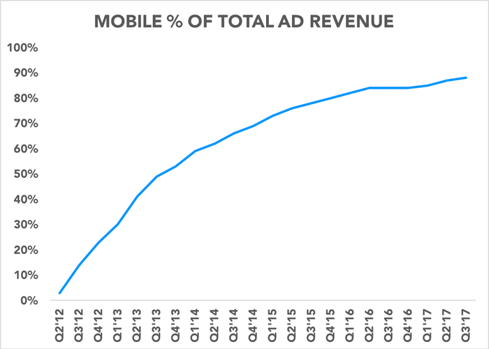 Chart showing mobile percentage of total ad revenue over time