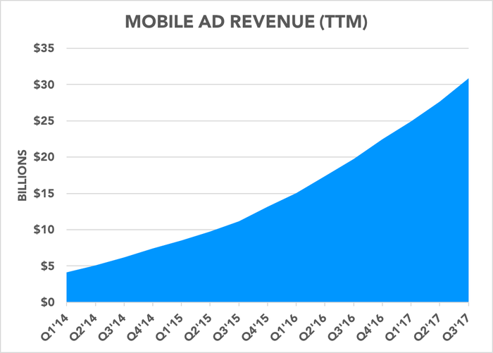 Chart showing mobile ad revenue over time